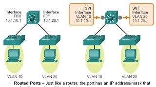 5.3 Layer 3 Switching:  Inter-VLAN routing (CCNA 2: Chapter 5)