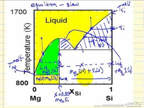 Solid - Liquid Phase Diagrams