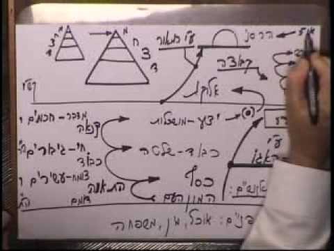 Midnight Zohar Lesson - August 4, 2010 - Kabbalah Channel