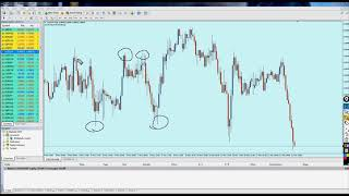 Hit&Run scalping! Using Support and Resistance
