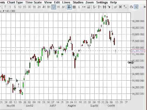 Nikkei Technical Analysis for October 13, 2014 by FXEmpire.com