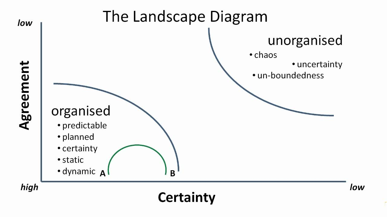 Louie Gardiner    using    the Landscape    Diagram    to describe emergence  YouTube