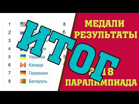 Паралимпиада 2018 Итоговый Медальный зачет и результаты 18 марта