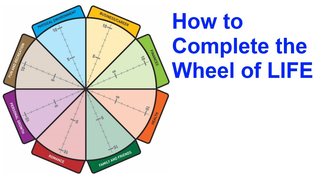 The Wheel Of Life A Self Assessment Tool YouTube