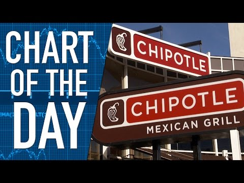 Investors Demand More from Chipotle's Earnings Report