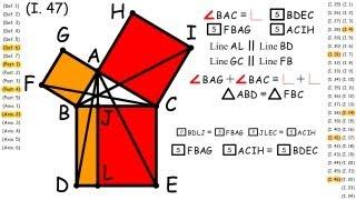 (I.47) Pythagorean Theorem, Euclid's Proof