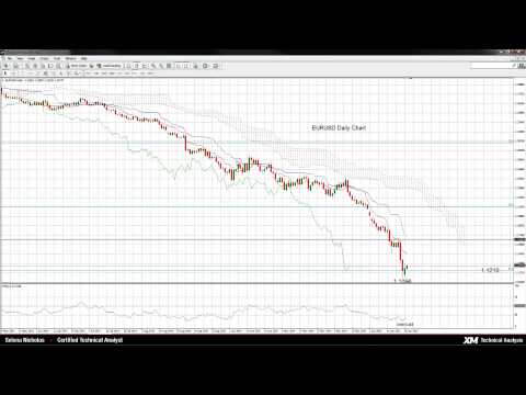 Technical Analysis - 27/01/2015 - EURUSD pauses downside momentum, remains in 1.12 handle