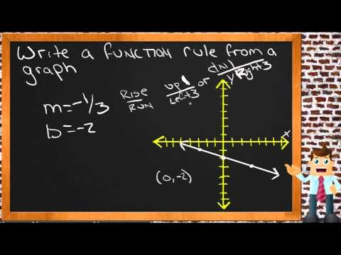 Write a Function Rule from a Graph: A Sample Application