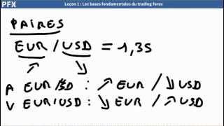 Forex Simplifié : Bases fondamentales