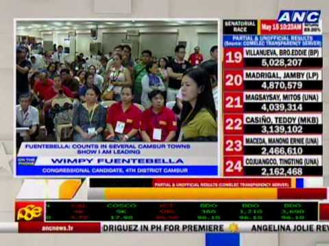 Fuentebella: Muhlach is not leading in the CamSur 4th district congressional race