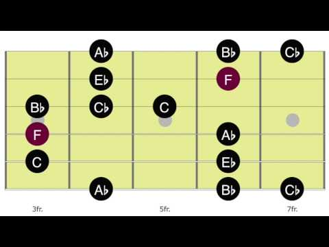 Blues Backing Track In F - CAGED Blues Scale - Blues Guitar - Track 52 - Position 4