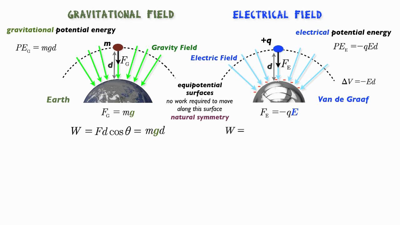 electrical force The electrostatic force f 2 experienced by q 2, according to newton's third law, is f 2 = −f 1 system of discrete charges the law of superposition allows coulomb's law to be extended to include any number of point charges.