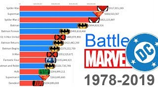 Marvel vs. DC: Most Money Grossing Movies 1978 - 2019