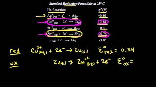 Standard reduction potentials | Redox reactions and electrochemistry | Chemistry | Khan Academy