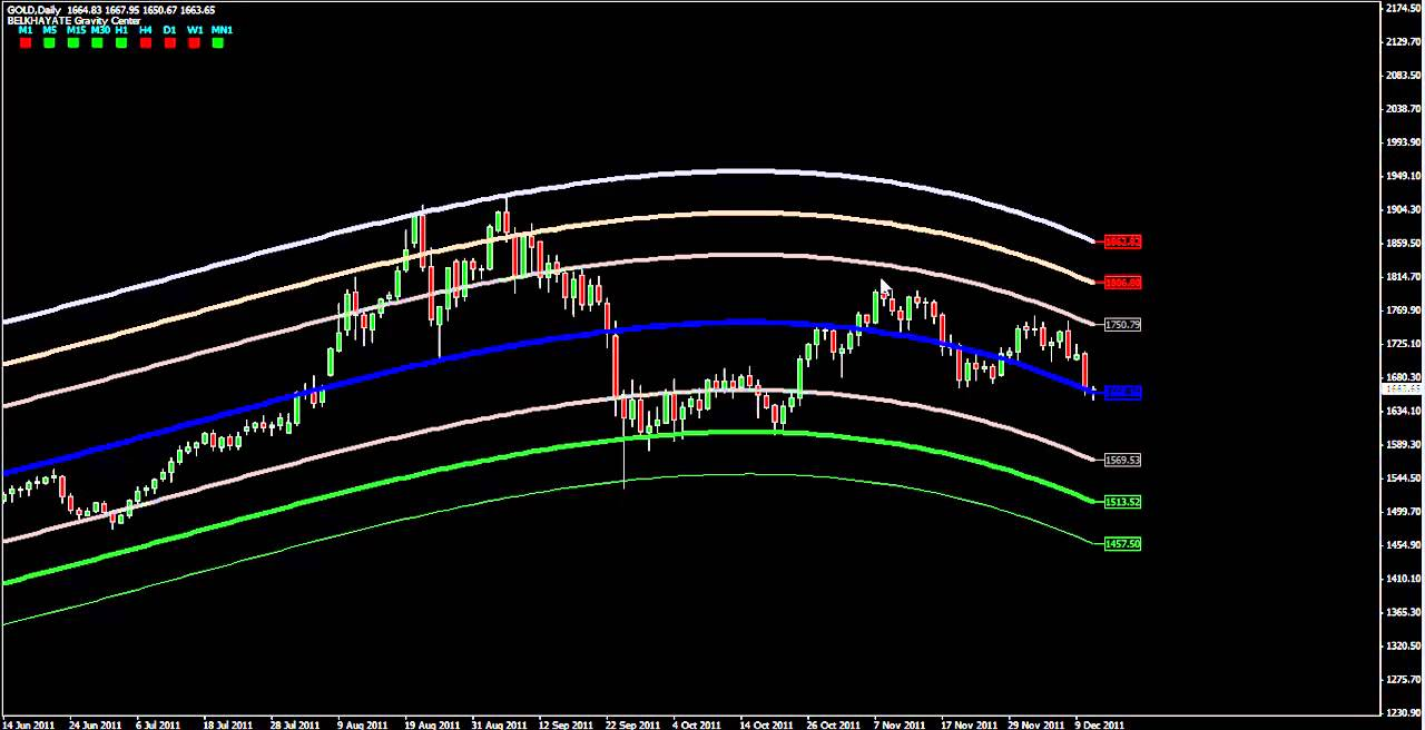 Forex Fractal ZigZag no repaint Indicator  ForexMT4Systems