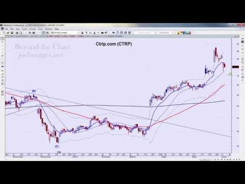 Fade Continues | Technical Analysis of Stock Market