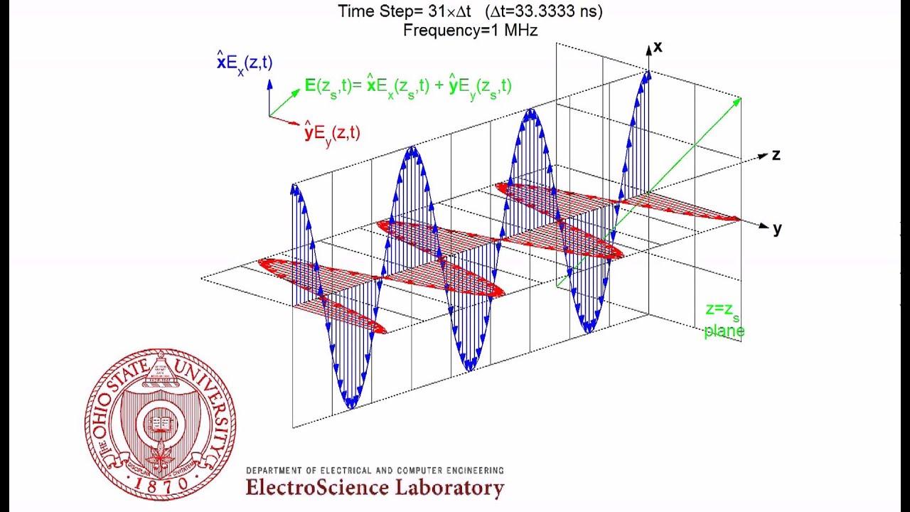 Electromagnetic field gif