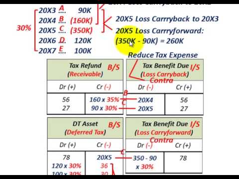 Net Operating Loss Carryback & Carryforward (Tax Refund, Tax Benefit Due, Deferred Tax Asset)