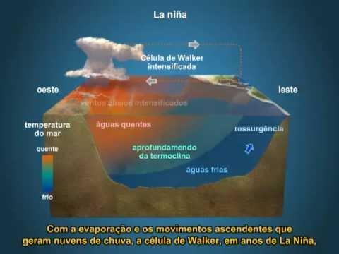 El Niño, La Niña