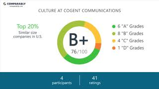 Working at Cogent Communications - May 2018