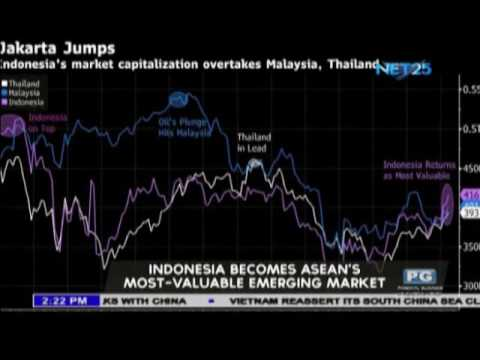 Indonesia becomes ASEAN's most valuable emerging market