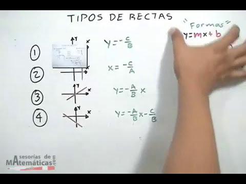 Tipos de rectas (paralela al eje X, paralela al eje Y, origen)