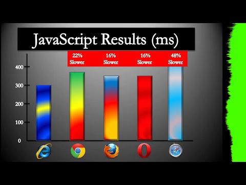 Browser Wars: JavaScript Benchmark (SunSpider)