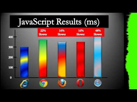 Browser Wars: JavaScript Benchmark (SunSpider)