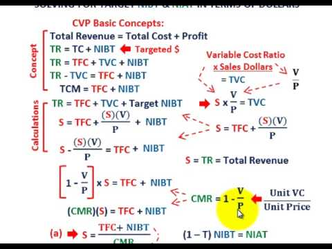Cost Volume Profit Analysis ( CVP Analysis Based On Dollars For NIBT & NIAT Taxes, Percent Of Sales)