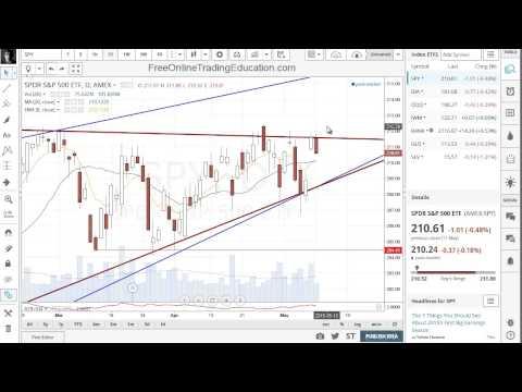 5.11.15 S&P500 Stalls At Resistance