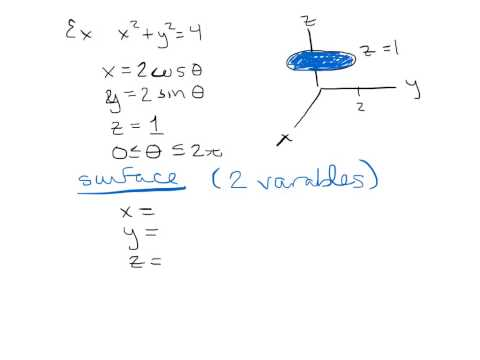 parametric curve vs. surface