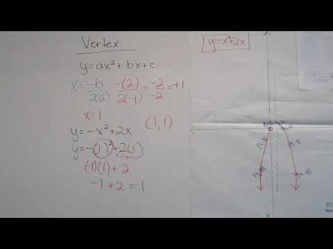 Vertex of a Quadratic