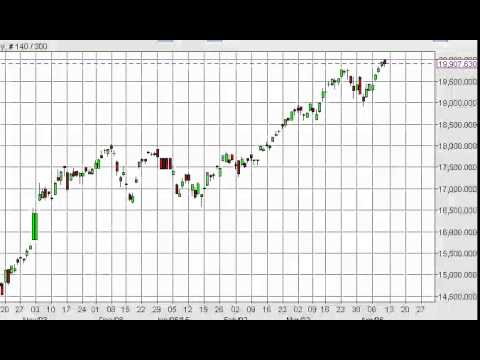Nikkei Technical Analysis for April 13 2015 by FXEmpire.com