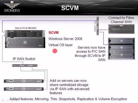 Hot Products In Storage & Virtualization Technology