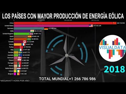Los mayores países productores de energía eólica 1985 a 2019