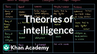 Theories of intelligence | Processing the Environment | MCAT | Khan Academy