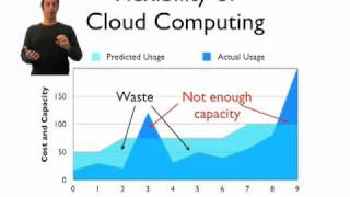What is Cloud Computing and what are the benefits?