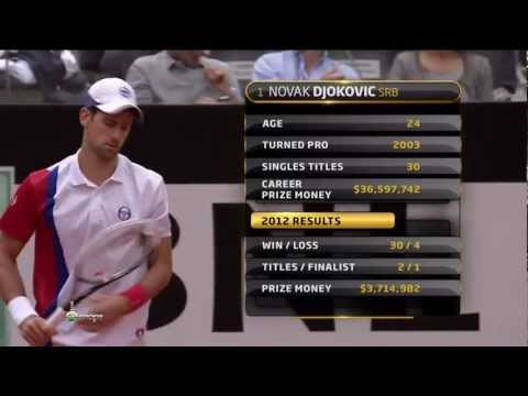 Rome-2012.Djokovic-Nadal.Final. HD