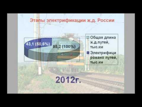Этапы электрификации железных дорог России. Часть 1