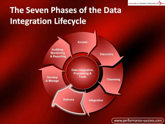 How to Integrate Data