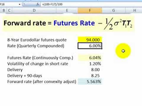 Convexity adjustment for Eurodollar futures