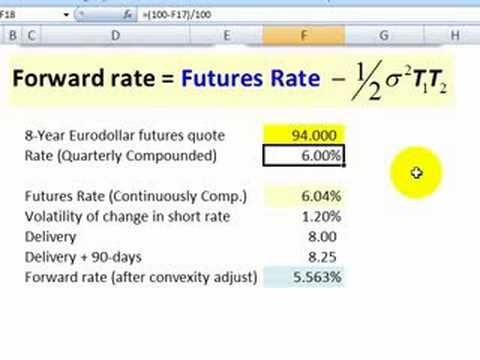 Convexity adjustment for Eurodollar futures