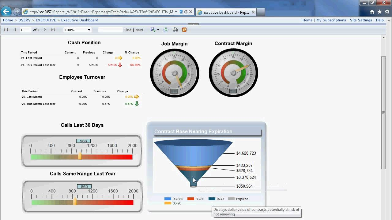 Executive Dashboard with SSRS - YouTube