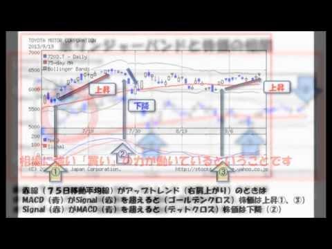 YAHOOファイナンスのチャートを使って株の売買タイミングをつかむ方法