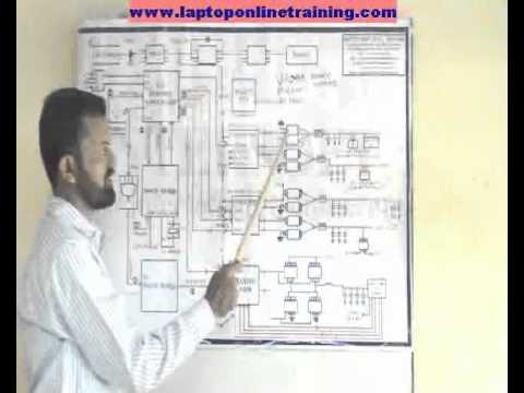Chip Level Laptop Motherboard Training Video power on sequence of laptop