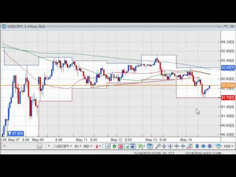 Daily Video Recap (5/14): Euro Slides Below $1.25, Pressure Continues to Mount