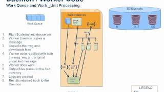 Grid Computing and Batch Processing in the Cloud