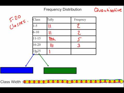 Frequency Distributions Amp Class Width Youtube