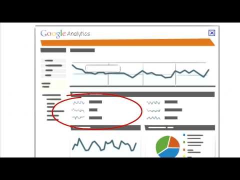 Google Analytics: The What, The Why, The How