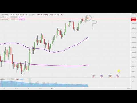 Bitcoin - Chart Technical Analysis for 03-05-18
